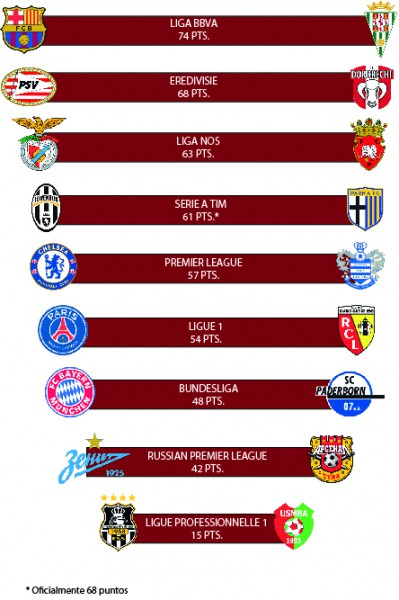 La liga argelina mucho más 'equilibrada' que las grandes ligas europeas/ La Paradinha