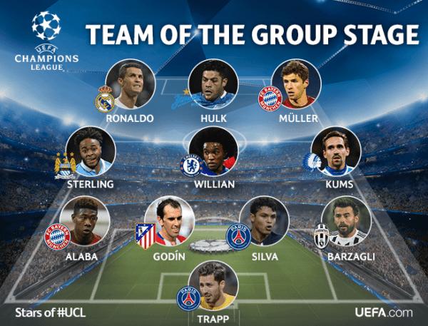 Por primera vez en años ningún argentino está en el once ideal de la fase de grupos de la Champions/ UEFA